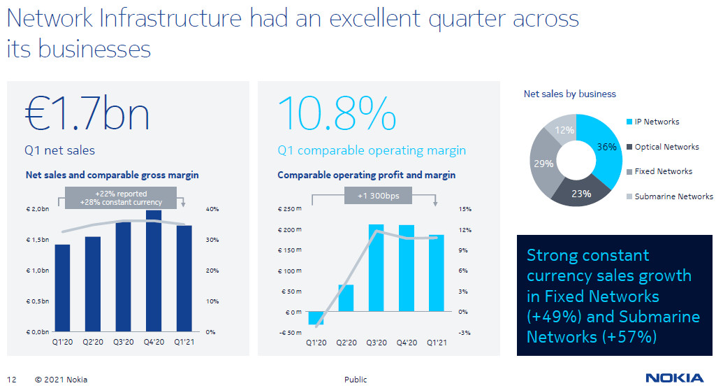 Nokia revenues grow 9% as network infrastructure bet finally starts to pay off