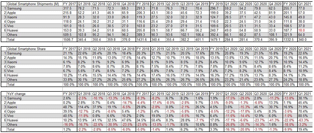 Global smartphone shipments jump 24% in Q1 2021