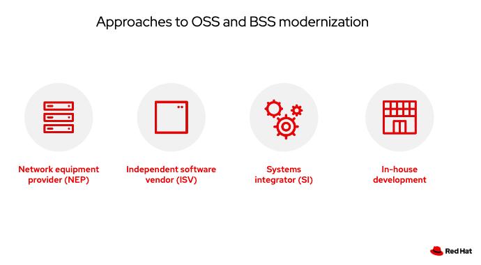 Approaches to OSS and BSS modernization